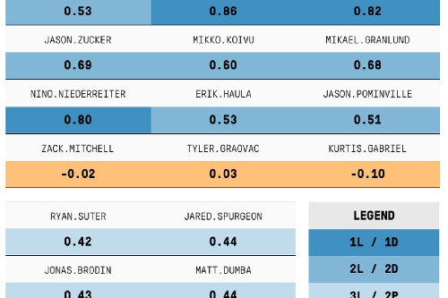 Game Score and the Minnesota Wild