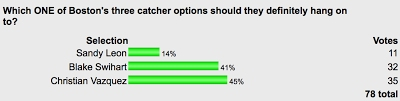 POLL: Dead Heat On Which Young Sox Catcher To Keep