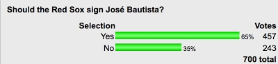 POLL: Pretty Clear Support For Signing José Bautista