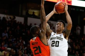 Wake Forest hands Miami its third loss in four games