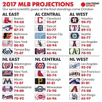 USA Today: Red Sox Will Notch 94 Wins In 2017