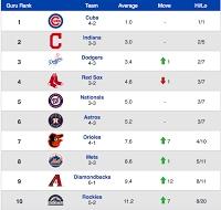 PowerRankingsGuru: Red Sox Drop to Fourth Spot