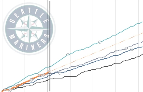 Seattle Mariners 2017 win-loss record tracker