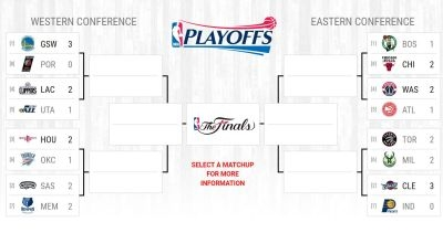 2017 NBA Playoffs: Scores, live updates, schedule, results for Sunday (4/23/17) games