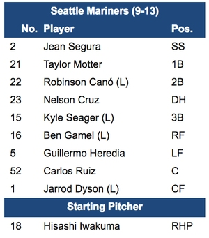 Kyle Seager returns to the Mariners' lineup while Taylor Motter remains in it