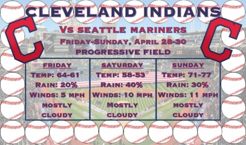 Rain chances could dampen Cleveland Indians, Seattle Mariners weekend games