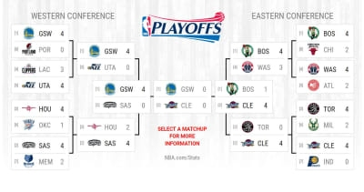 2017 NBA Playoffs: Schedule, times, dates, TV channels for NBA Finals (Warriors-Cavaliers)