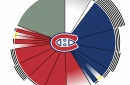 The Montreal Canadiens' salary cap situation after the Karl Alzner signing