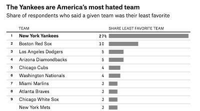 POLL: Evil Empire Most Hated, Red Sox Are Second