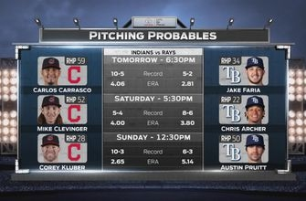 Rays try to build momentum heading into Game 2 vs. Indians