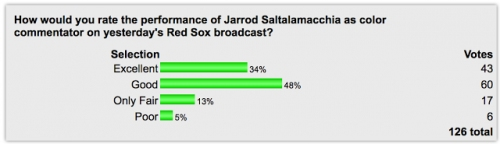 POLL: Readers Like Their NESN Games Nice And 'Salty'