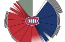 Visualizing the Montreal Canadiens' salary cap situation for the 2017-18 season