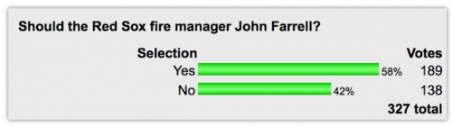POLL: Nearly Six In Ten Readers Want John Farrell Fired