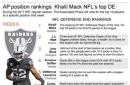Raiders' Mack gets top spot in AP's defensive end rankings
