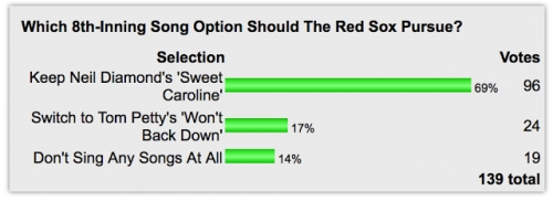 POLL: Almost Seven In Ten Want To Keep 'Sweet Caroline'