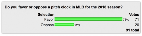 POLL: Overwhelming Support For Pitch Clock In 2018
