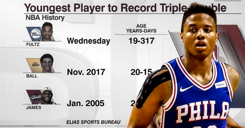 Markelle Fultz becomes the youngest to notch a triple-double in NBA history