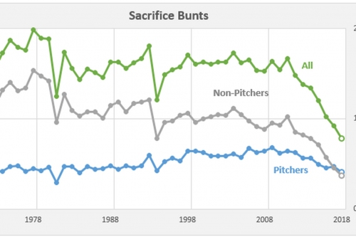 Phillies Stat Notes: Chasing history good and bad, and the dying bunt