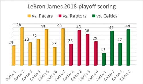 LeBron James might end up with his highest scoring playoff ever (graphics)