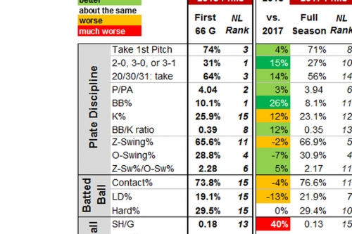 Phillies Stat Notes: First in walks, first in Ks, and 7th in the National League