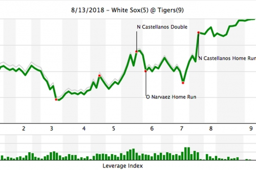 Six Pack of Stats: Tigers 9, White Sox 5