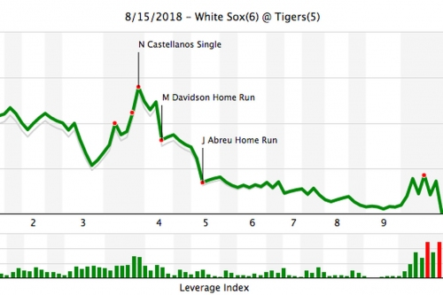 Six Pack of Stats: White Sox 6, Tigers 5