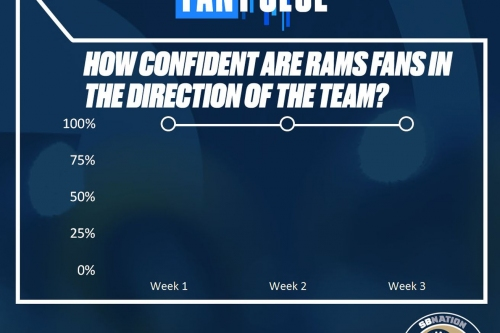 FanPulse: Week 3