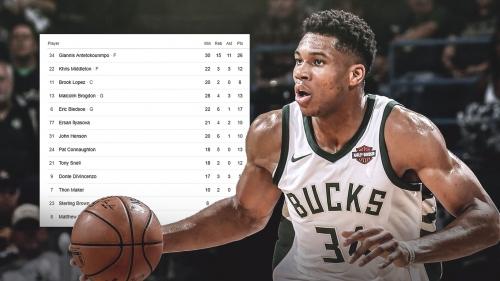 Win over Kings is Bucks' highest scoring game since 1979