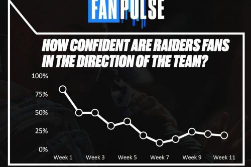 Raiders fan confidence is somehow not nearly the lowest in the NFL