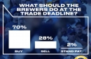 Despite long slide and dwindling confidence in team direction, polling shows majority of fans still want Milwaukee Brewers to buy at trade deadline