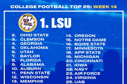 FanPulse College Football Top 25 Week 14: Utah Is One Game Away From the Top 4