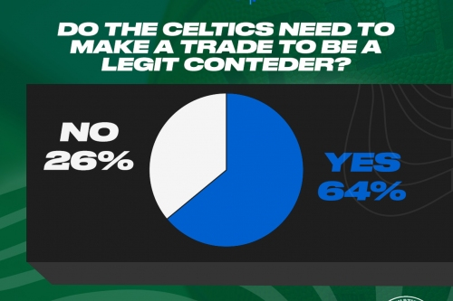 Do the Celtics need to make a trade to contend? (Discussion)