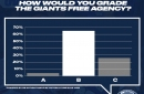 FanPulse: Did New York Giants improve in free agency? Our voters think so