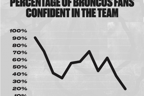 Fan confidence reaching new lows as Broncos season goes awry