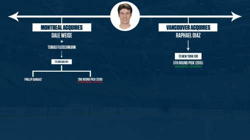 NHL Trade Tree: How signing Diaz led to Canadiens acquiring Danault