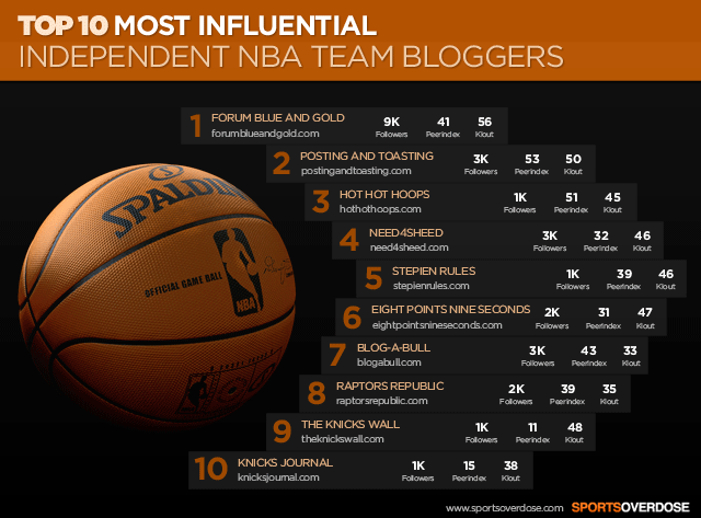Top 10 influential nba team bloggers infographic